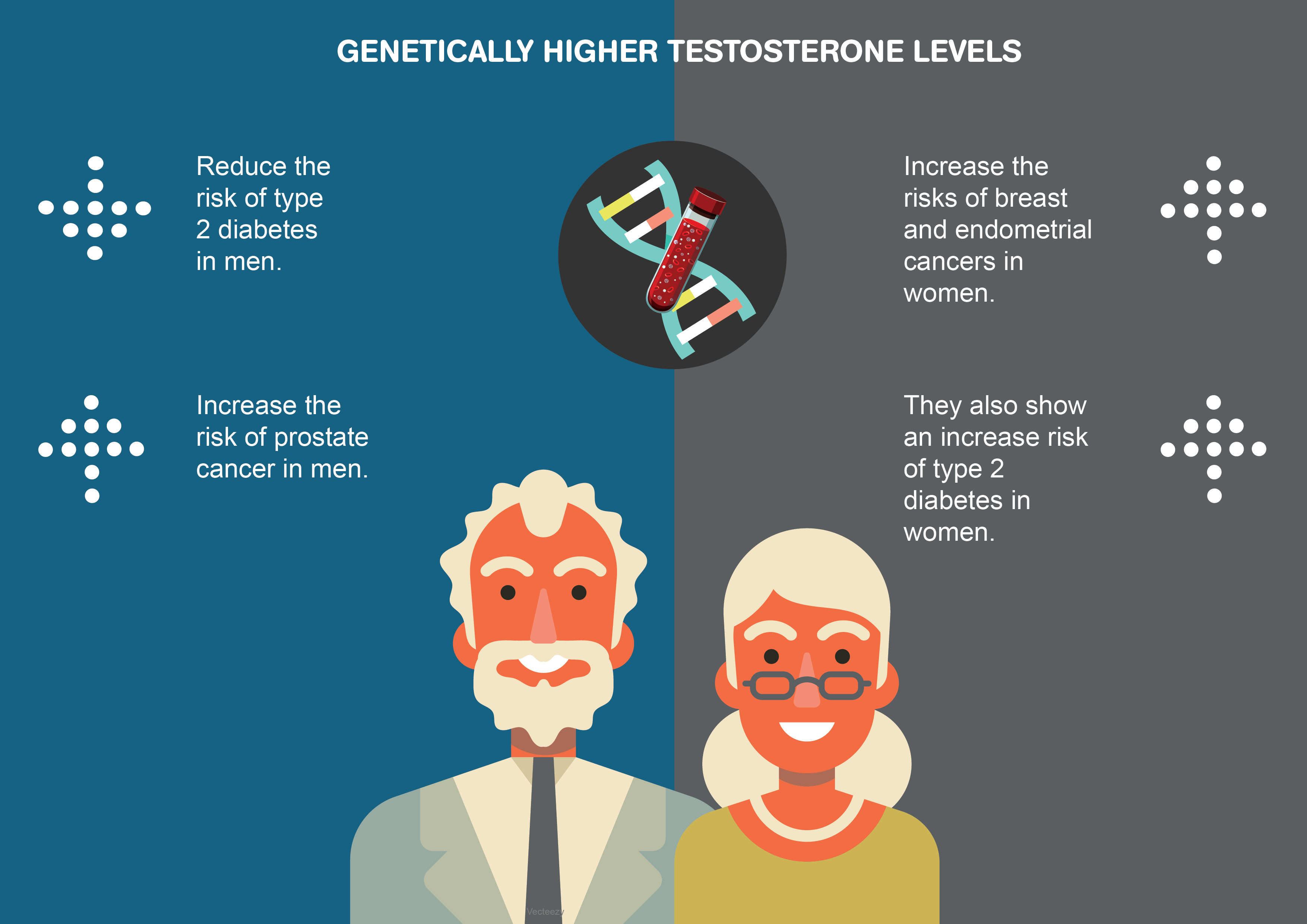 does testosterone affect prostate cancer